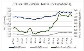 PKO Drives Costs in Surfactants Derived from Fatty Alcohols